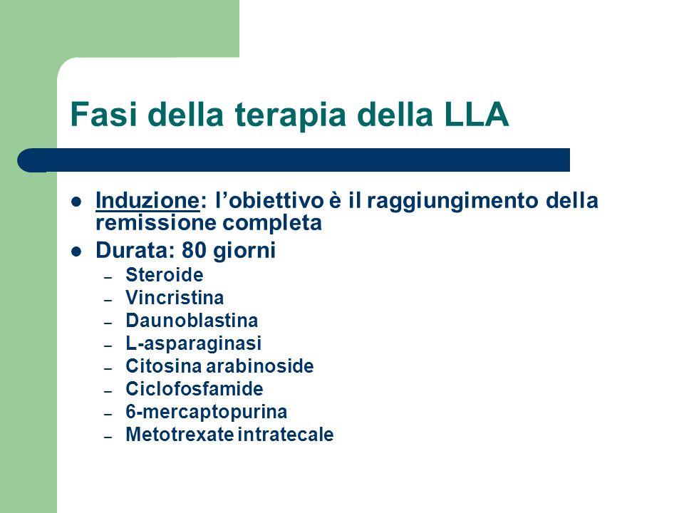 Fasi della terapia della LLA Induzione: lobiettivo è il raggiungimento della remissione completa Durata: 80 giorni – Steroide – Vincristina – Daunobla