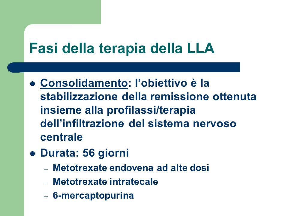 Fasi della terapia della LLA Consolidamento: lobiettivo è la stabilizzazione della remissione ottenuta insieme alla profilassi/terapia dellinfiltrazio