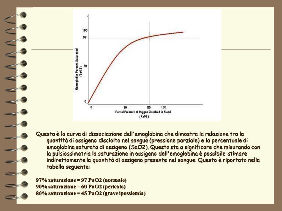 Questa è la curva di dissociazione dell emoglobina che dimostra la relazione tra la quantità di ossigeno disciolto nel sangue (pressione parziale) e la percentuale di emoglobina saturata di ossigeno (SaO2).