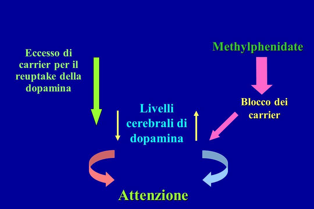 Eccesso di carrier per il reuptake della dopamina Livelli cerebrali di dopamina Attenzione Methylphenidate Blocco dei carrier