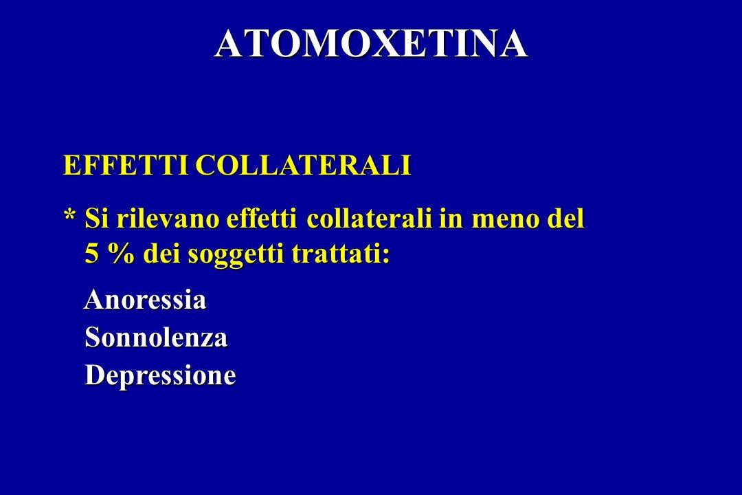 ATOMOXETINA EFFETTI COLLATERALI * Si rilevano effetti collaterali in meno del 5 % dei soggetti trattati: 5 % dei soggetti trattati: Anoressia Anoressia Sonnolenza Sonnolenza Depressione Depressione