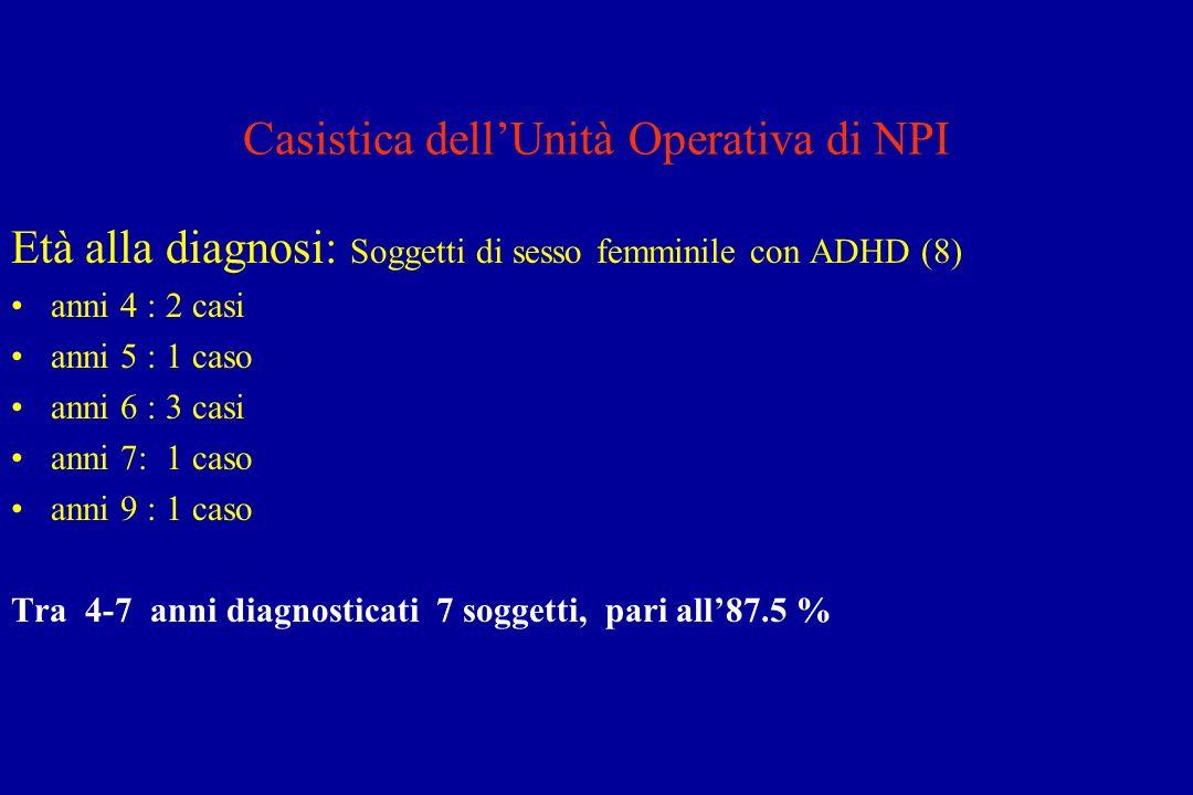 Casistica dellUnità Operativa di NPI Età alla diagnosi: Soggetti di sesso femminile con ADHD (8) anni 4 : 2 casi anni 5 : 1 caso anni 6 : 3 casi anni 7: 1 caso anni 9 : 1 caso Tra 4-7 anni diagnosticati 7 soggetti, pari all87.5 %