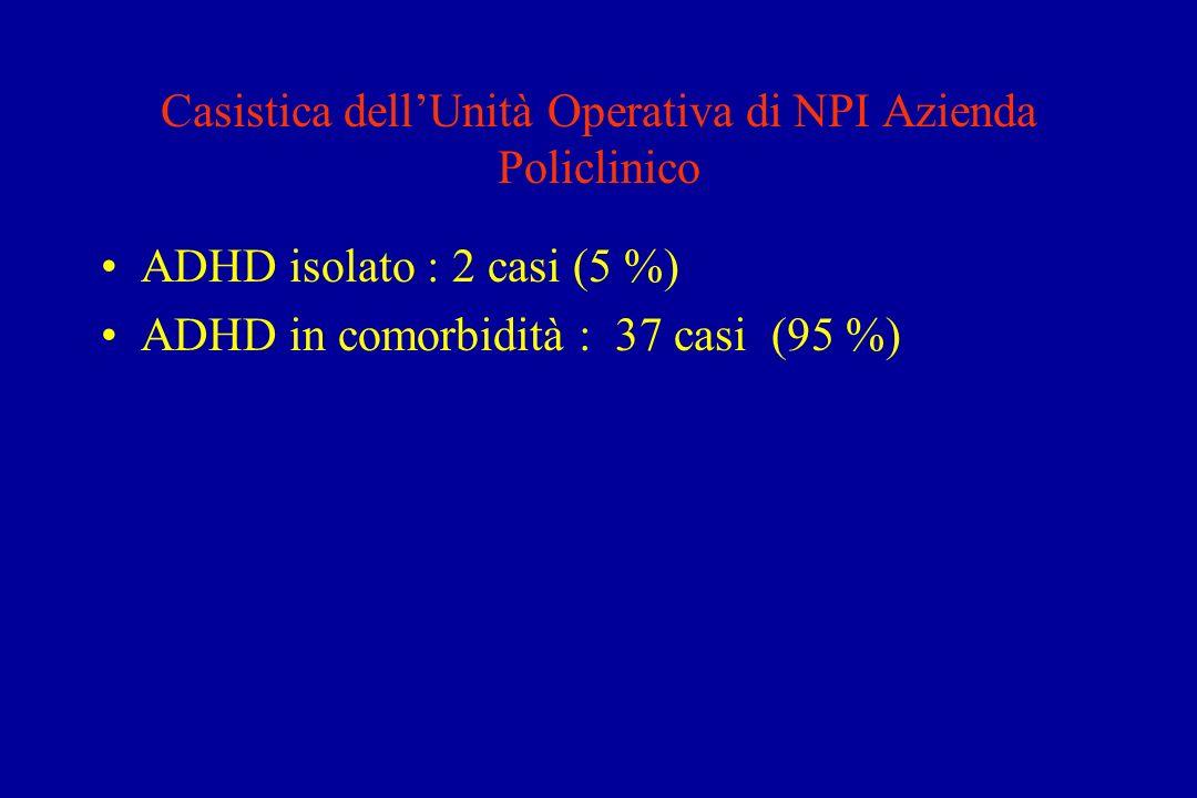 Casistica dellUnità Operativa di NPI Azienda Policlinico ADHD isolato : 2 casi (5 %) ADHD in comorbidità : 37 casi (95 %)