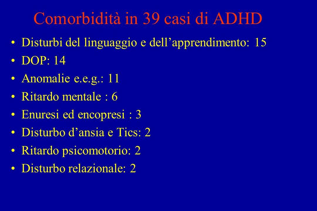 Comorbidità in 39 casi di ADHD Disturbi del linguaggio e dellapprendimento: 15 DOP: 14 Anomalie e.e.g.: 11 Ritardo mentale : 6 Enuresi ed encopresi : 3 Disturbo dansia e Tics: 2 Ritardo psicomotorio: 2 Disturbo relazionale: 2