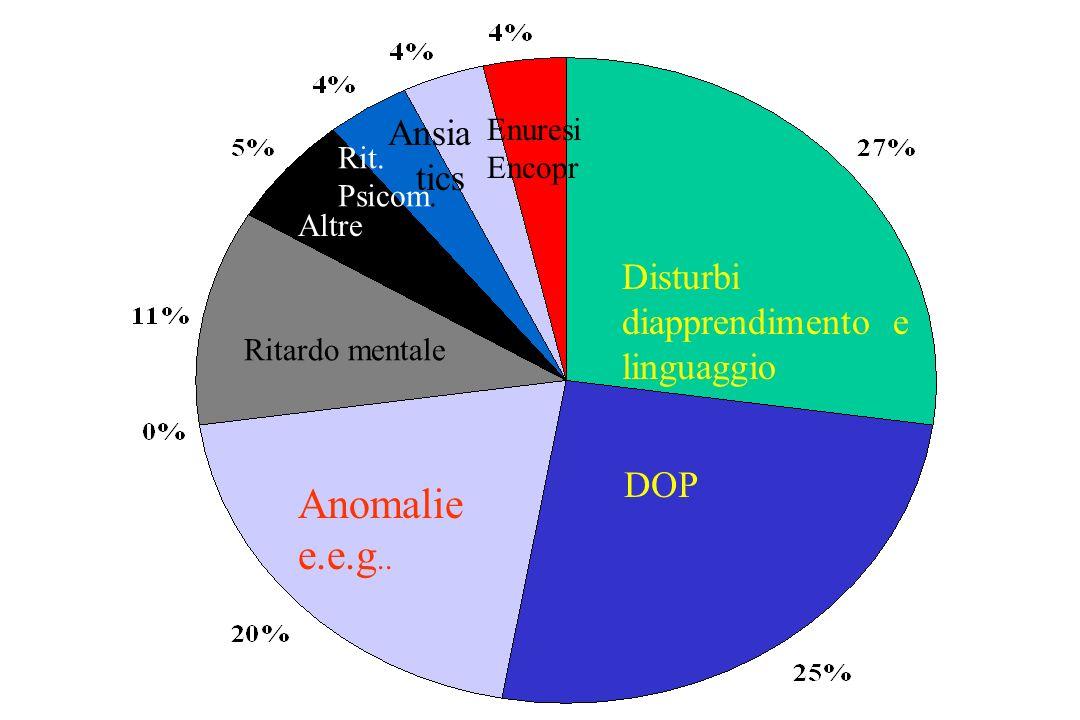 Disturbi diapprendimento e linguaggio DOP Anomalie e.e.g..