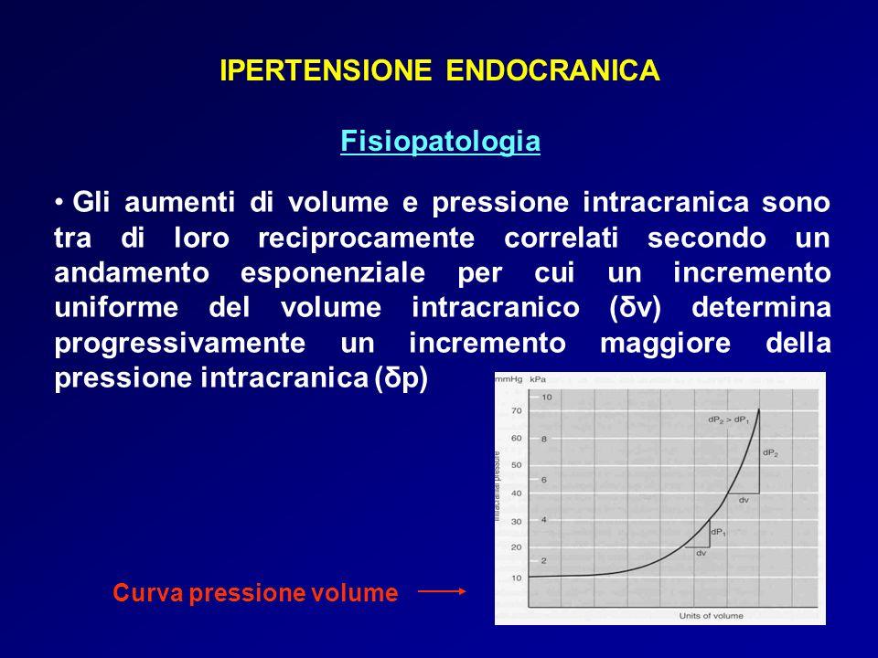 IPERTENSIONE ENDOCRANICA Fisiopatologia Gli aumenti di volume e pressione intracranica sono tra di loro reciprocamente correlati secondo un andamento esponenziale per cui un incremento uniforme del volume intracranico (δv) determina progressivamente un incremento maggiore della pressione intracranica (δp) Curva pressione volume