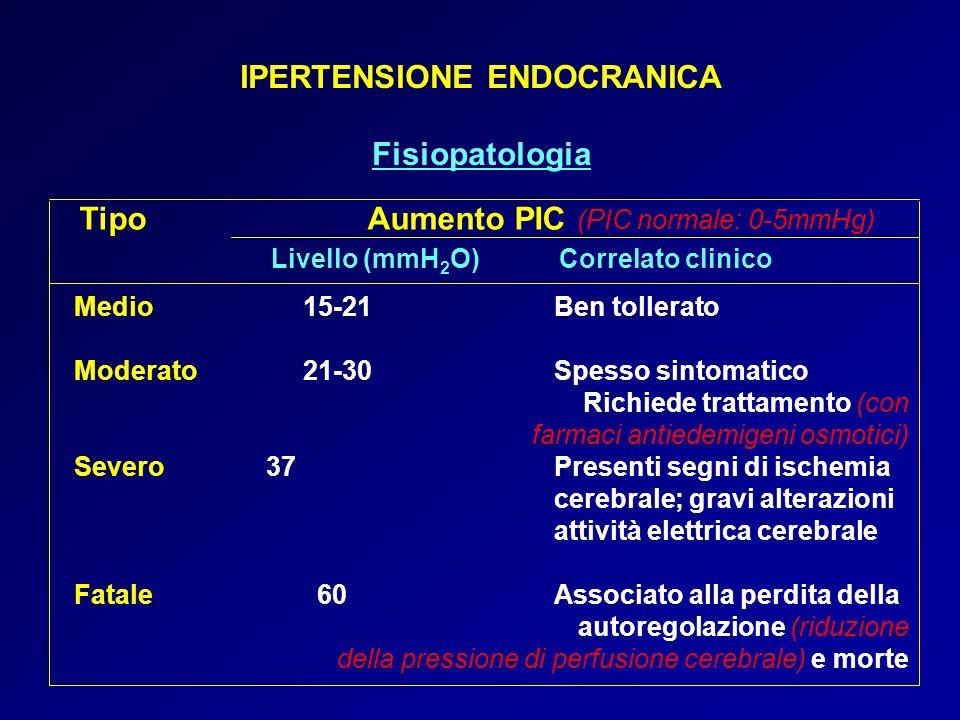 IPERTENSIONE ENDOCRANICA Fisiopatologia TipoAumento PIC (PIC normale: 0-5mmHg) Livello (mmH 2 O)Correlato clinico Medio 15-21Ben tollerato Moderato 21-30Spesso sintomatico Richiede trattamento (con farmaci antiedemigeni osmotici) Severo 37Presenti segni di ischemia cerebrale; gravi alterazioni attività elettrica cerebrale Fatale 60Associato alla perdita della autoregolazione (riduzione della pressione di perfusione cerebrale) e morte
