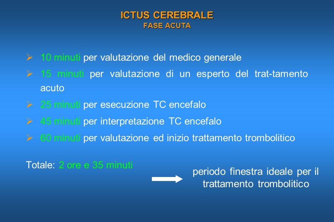 ICTUS CEREBRALE FASE ACUTA 10 minuti per valutazione del medico generale 15 minuti per valutazione di un esperto del trat-tamento acuto 25 minuti per