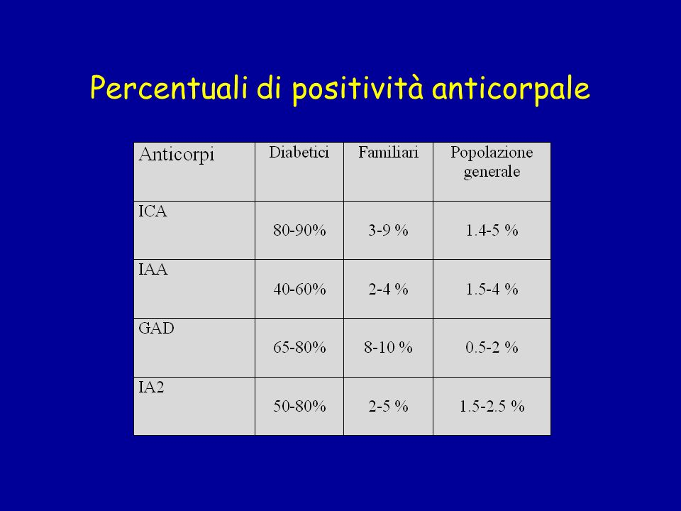 Percentuali di positività anticorpale