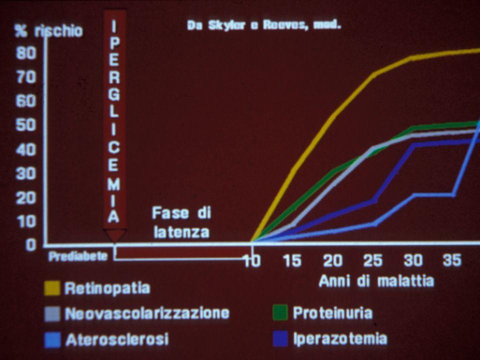 TERAPIA del T1DM Obiettivo a breve termine della terapia, necessario per raggiungere gli scopi finali è: Ottenere un buon controllo glicemico, cioè valori glicemici e di emoglobina glicosilata (HbA1c) il più possibile vicini alla norma