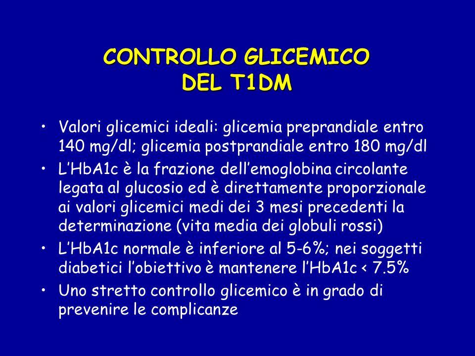 TERAPIA del T1DM Cardini fondamentali della terapia sono: Insulina Autocontrollo e autogestione Alimentazione corretta Attività fisica
