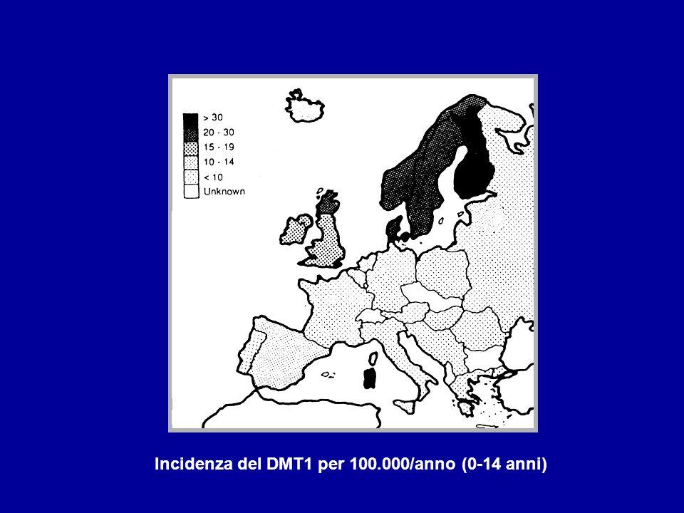 EZIOPATOGENESI DEL T1DM Fattori genetici Fattori ambientali Fattori immunitari