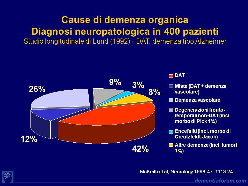 Cause di demenza organica Diagnosi neuropatologica in 400 pazienti Studio longitudinale di Lund (1992) - DAT: demenza tipo Alzheimer McKeith et al, Ne