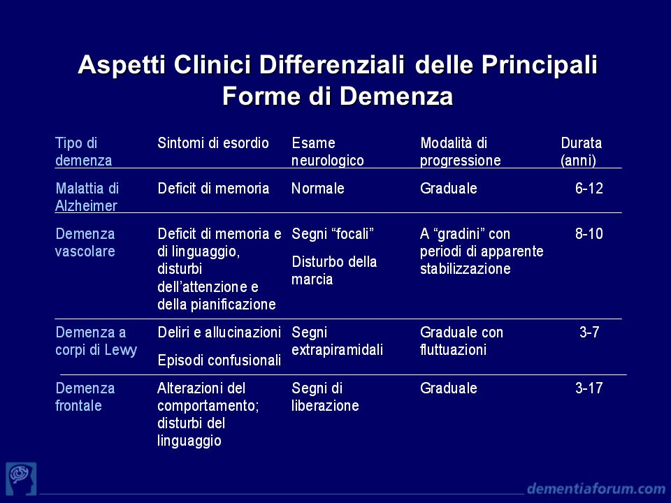 Aspetti Clinici Differenziali delle Principali Forme di Demenza