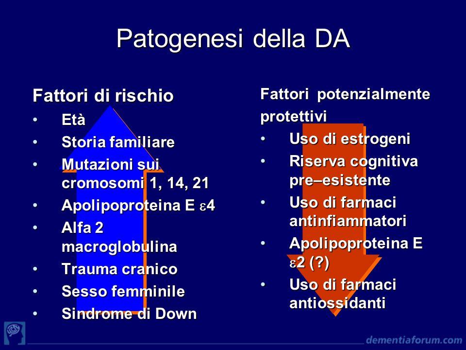 Patogenesi della DA Fattori di rischio EtàEtà Storia familiareStoria familiare Mutazioni sui cromosomi 1, 14, 21Mutazioni sui cromosomi 1, 14, 21 Apol