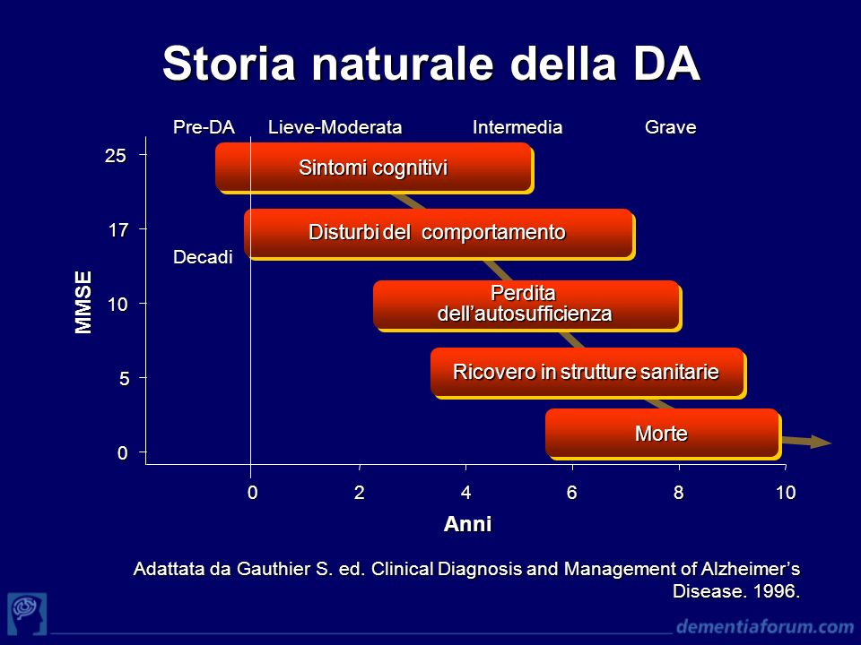 Storia naturale della DA Adattata da Gauthier S. ed. Clinical Diagnosis and Management of Alzheimers Disease. 1996. 0 5 10 17 25 0246810 Anni Sintomi