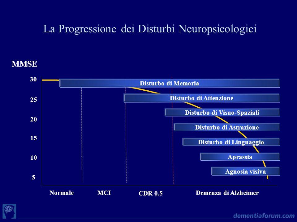 Disturbo di Memoria Disturbo di Attenzione Disturbo di Visuo-Spaziali Disturbo di Astrazione Disturbo di Linguaggio Aprassia Agnosia visiva CDR 0.5 MC