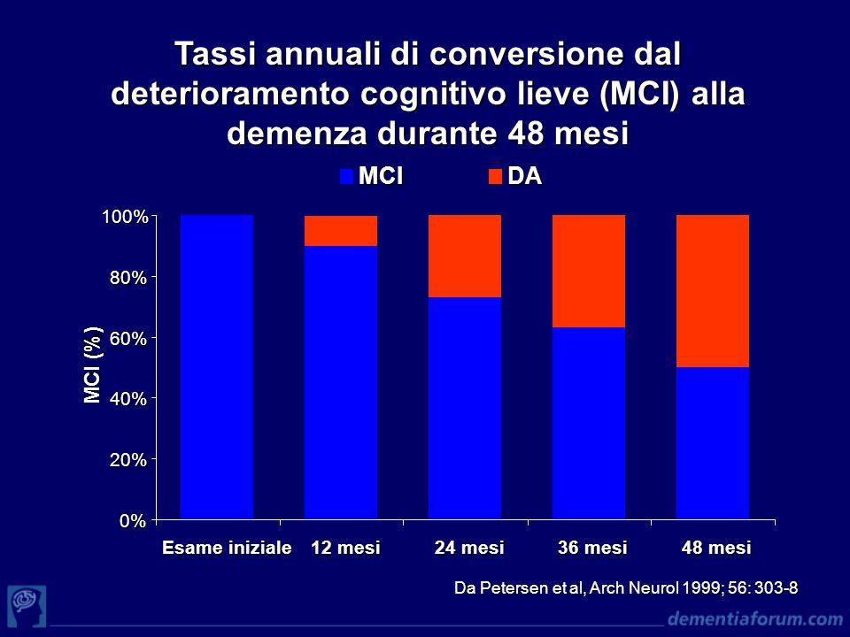 Tassi annuali di conversione dal deterioramento cognitivo lieve (MCI) alla demenza durante 48 mesi Da Petersen et al, Arch Neurol 1999; 56: 303-8 0% 2