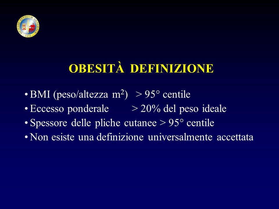 OBESITÀ DEFINIZIONE BMI (peso/altezza m 2 )> 95° centile Eccesso ponderale > 20% del peso ideale Spessore delle pliche cutanee > 95° centile Non esist