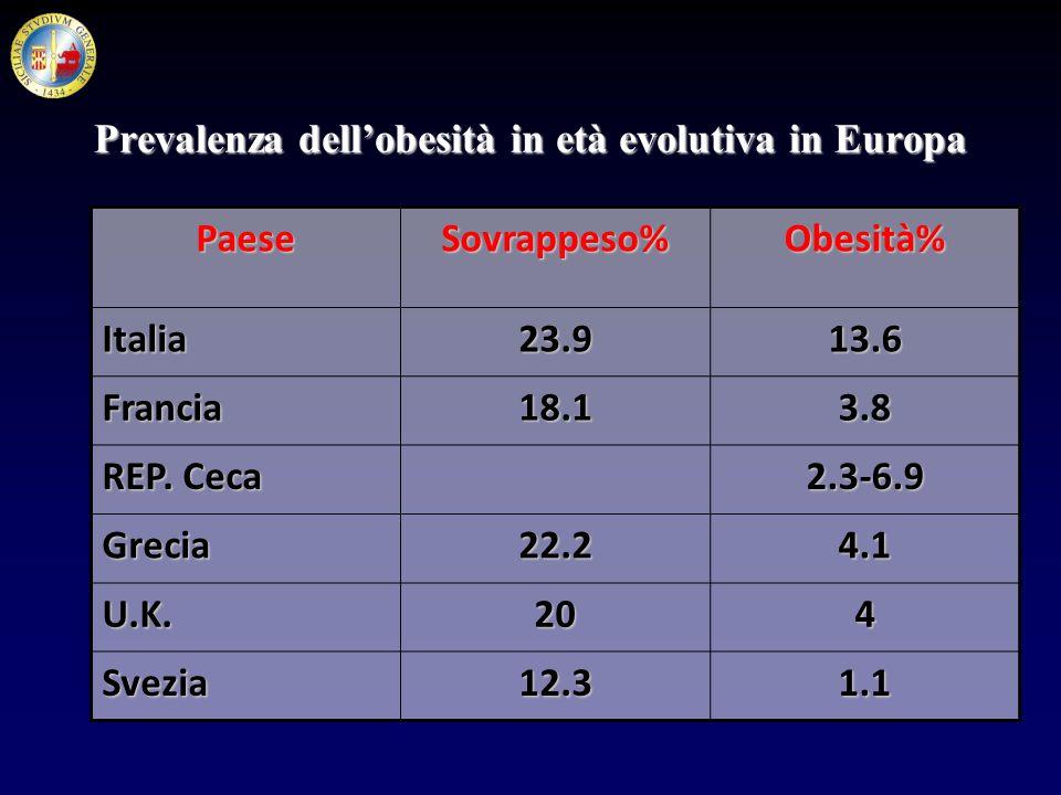 Prevalenza dellobesità in età evolutiva in Europa PaeseSovrappeso%Obesità% Italia23.913.6 Francia18.13.8 REP. Ceca 2.3-6.9 Grecia22.24.1 U.K.204 Svezi