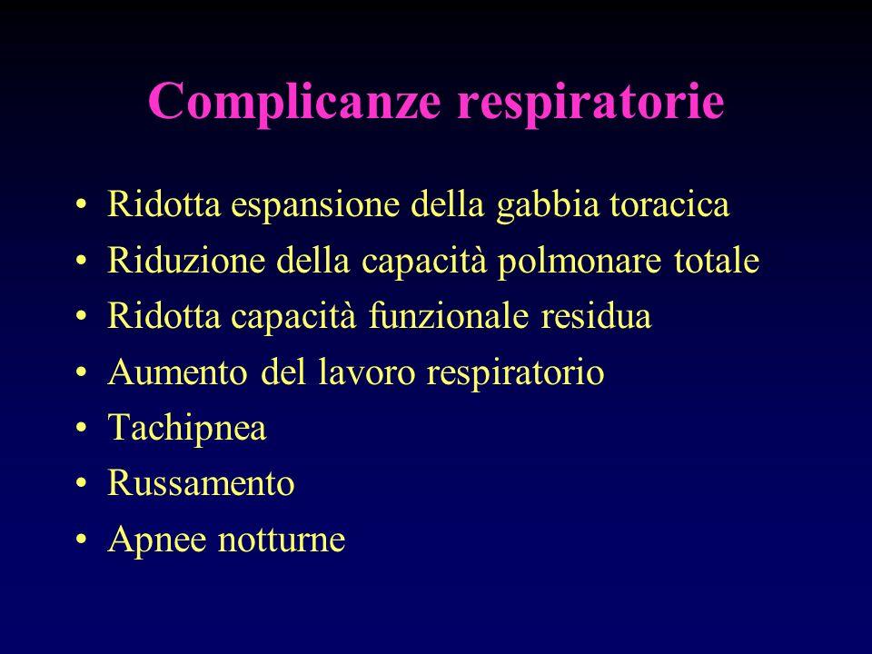 Complicanze respiratorie Ridotta espansione della gabbia toracica Riduzione della capacità polmonare totale Ridotta capacità funzionale residua Aument