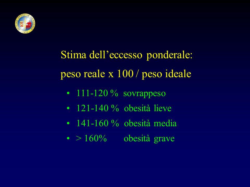 Stima delleccesso ponderale: peso reale x 100 / peso ideale 111-120 % sovrappeso 121-140 % obesità lieve 141-160 % obesità media > 160% obesità grave