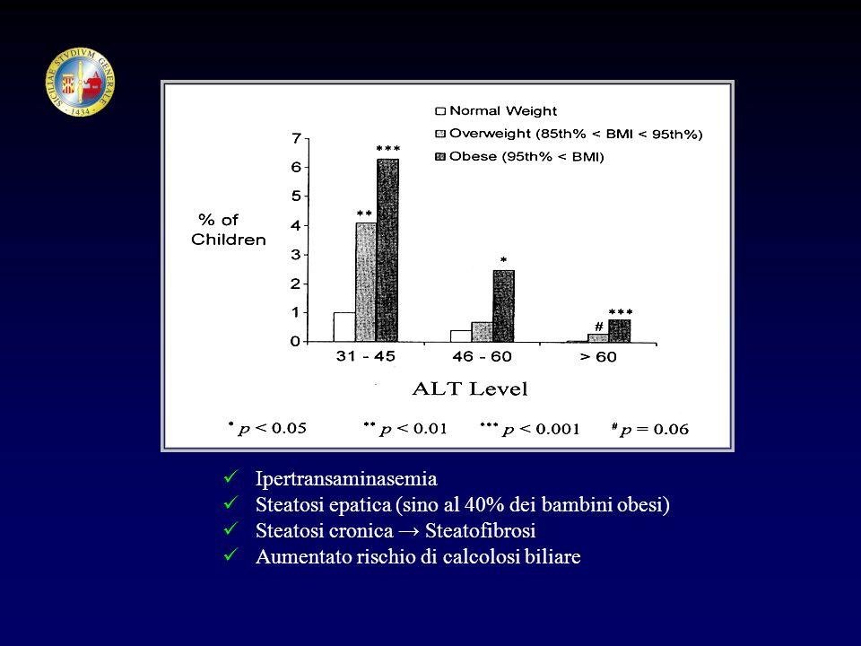 Ipertransaminasemia Steatosi epatica (sino al 40% dei bambini obesi) Steatosi cronica Steatofibrosi Aumentato rischio di calcolosi biliare