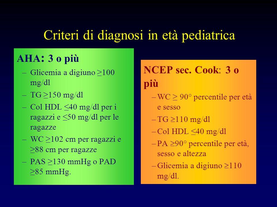 Criteri di diagnosi in età pediatrica AHA : 3 o più –Glicemia a digiuno 100 mg/dl –TG 150 mg/dl –Col HDL 40 mg/dl per i ragazzi e 50 mg/dl per le raga