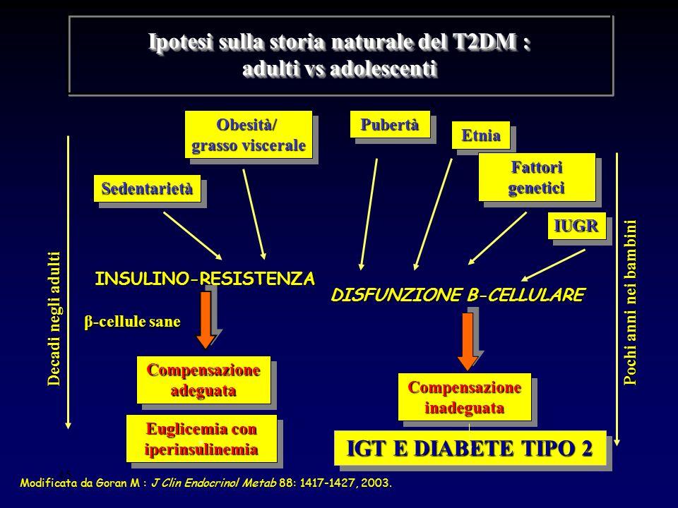 45 Ipotesi sulla storia naturale del T2DM : adulti vs adolescenti Obesità/ grasso viscerale Obesità/ PubertàPubertà EtniaEtnia Fattori genetici Sedent