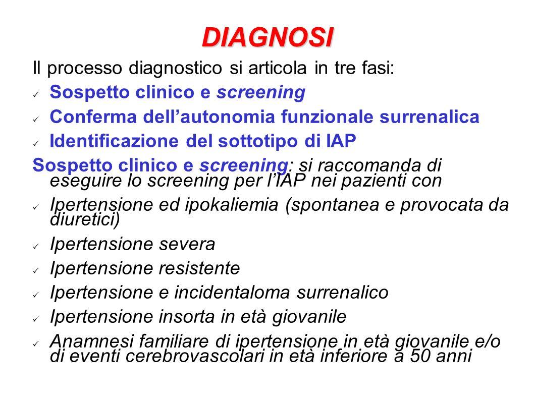 DIAGNOSI Il processo diagnostico si articola in tre fasi: Sospetto clinico e screening Conferma dellautonomia funzionale surrenalica Identificazione d