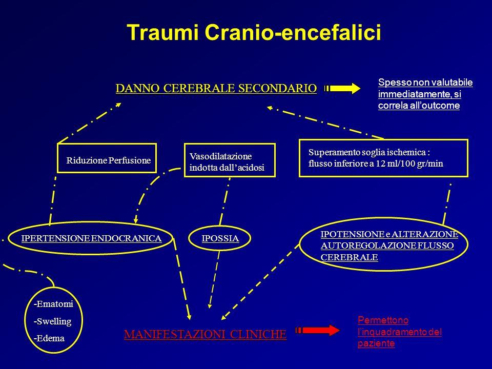 Traumi Cranio-encefalici -Ematomi -Swelling -Edema DANNO CEREBRALE SECONDARIO MANIFESTAZIONI CLINICHE Riduzione Perfusione Vasodilatazione indotta dal