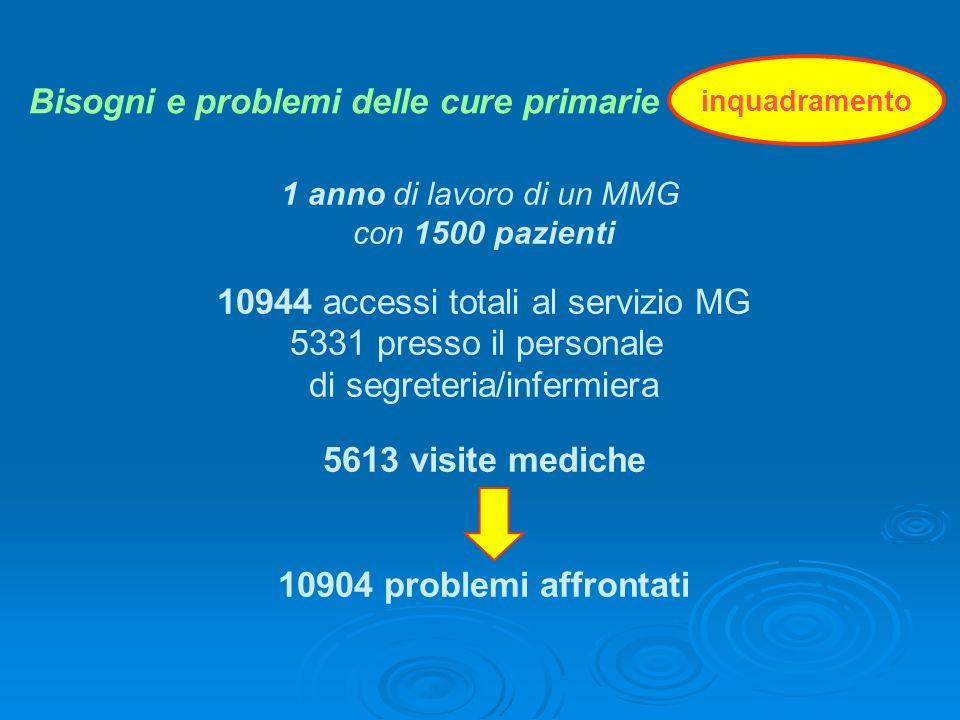 1 anno di lavoro di un MMG con 1500 pazienti 10944 accessi totali al servizio MG 5331 presso il personale di segreteria/infermiera 5613 visite mediche