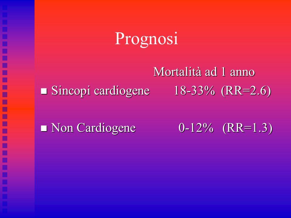 Prognosi Mortalità ad 1 anno Mortalità ad 1 anno Sincopi cardiogene 18-33% (RR=2.6) Sincopi cardiogene 18-33% (RR=2.6) Non Cardiogene 0-12% (RR=1.3) N