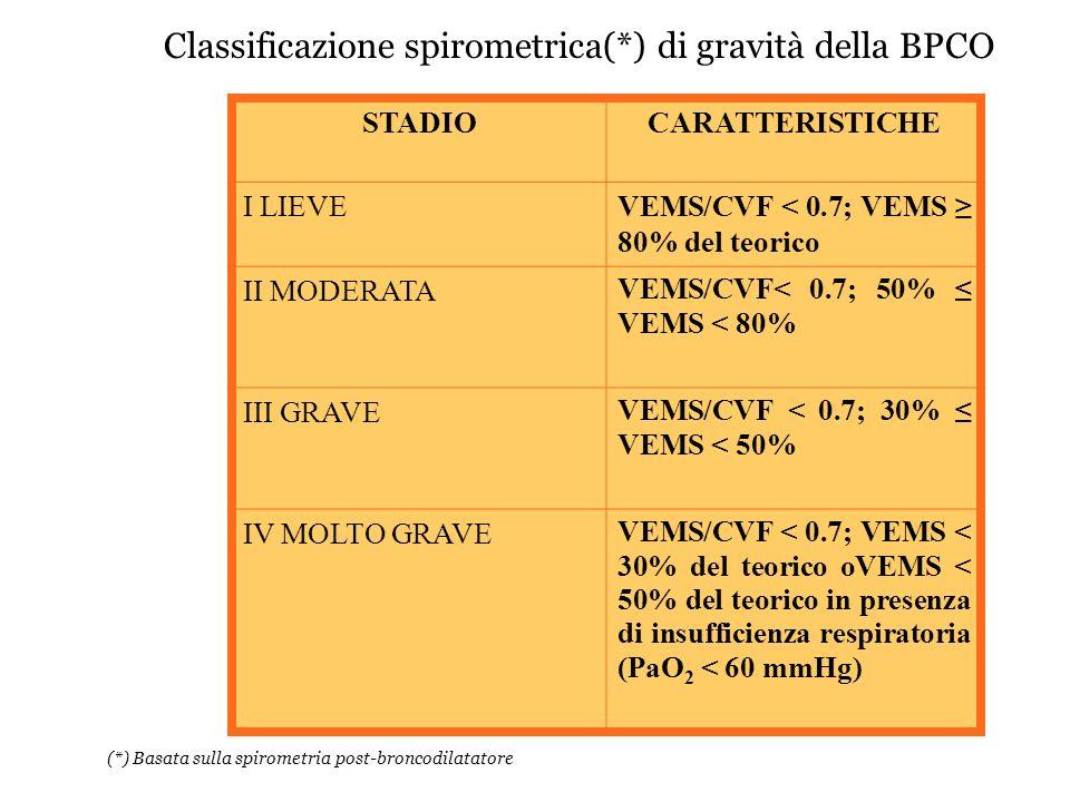 (*) Basata sulla spirometria post-broncodilatatore Classificazione spirometrica(*) di gravità della BPCO STADIOCARATTERISTICHE I LIEVEVEMS/CVF < 0.7;