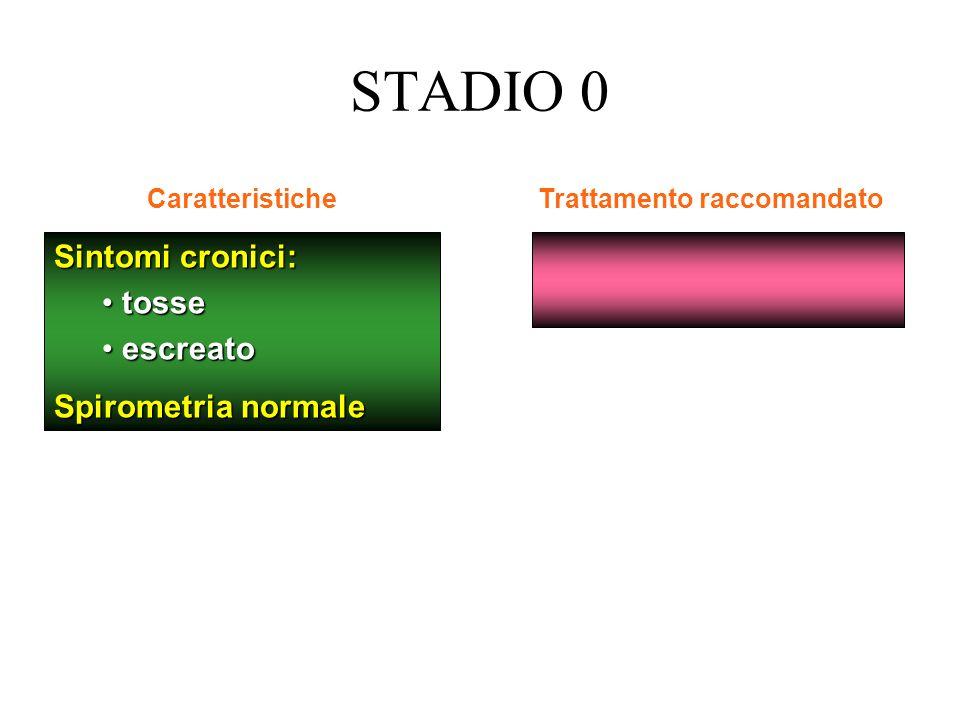 Sintomi cronici: tosse tosse escreato escreato Spirometria normale CaratteristicheTrattamento raccomandato STADIO 0 A RISCHIO