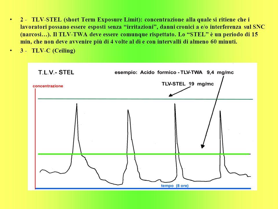 2 - TLV-STEL (short Term Exposure Limit): concentrazione alla quale si ritiene che i lavoratori possano essere esposti senza irritazioni, danni cronic