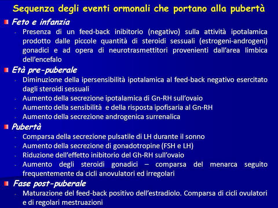 Sequenza degli eventi ormonali che portano alla pubertà Feto e infanzia - Presenza di un feed-back inibitorio (negativo) sulla attività ipotalamica pr