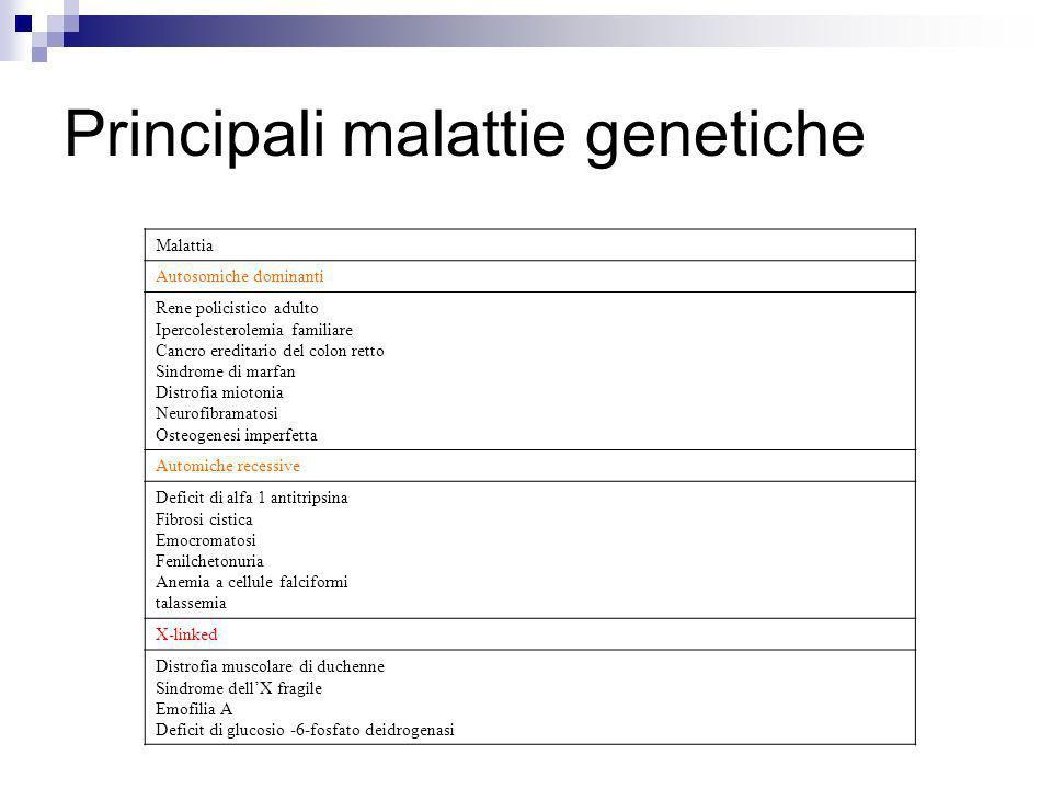 Principali malattie genetiche Malattia Autosomiche dominanti Rene policistico adulto Ipercolesterolemia familiare Cancro ereditario del colon retto Si