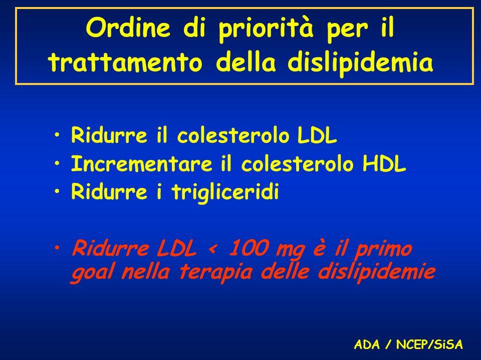 Ordine di priorità per il trattamento della dislipidemia Ridurre il colesterolo LDL Incrementare il colesterolo HDL Ridurre i trigliceridi Ridurre LDL