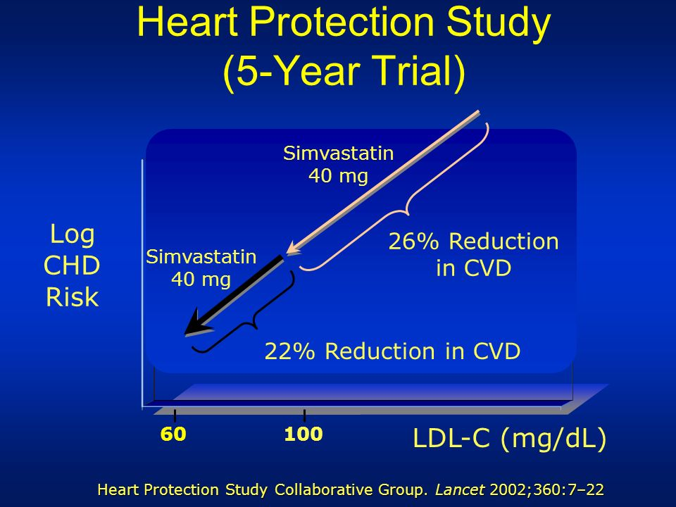 Heart Protection Study (5-Year Trial) Heart Protection Study Collaborative Group. Lancet 2002;360:7–22 Log CHD Risk 100 LDL-C (mg/dL) Simvastatin 40 m