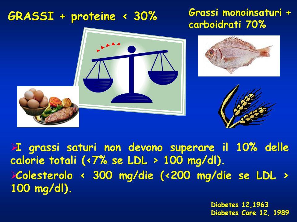 GRASSI + proteine < 30% Diabetes 12,1963 Diabetes Care 12, 1989 I grassi saturi non devono superare il 10% delle calorie totali ( 100 mg/dl). Colester