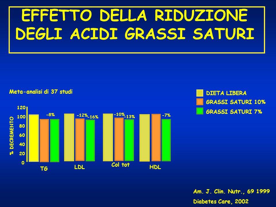 EFFETTO DELLA RIDUZIONE DEGLI ACIDI GRASSI SATURI DIETA LIBERA GRASSI SATURI 10% GRASSI SATURI 7% % DECREMENTO TG 0 20 40 60 80 100 120 -8% LDL -12% -
