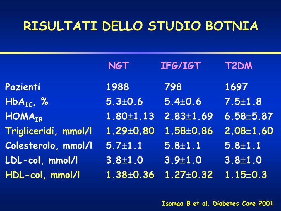 RISULTATI DELLO STUDIO BOTNIA Pazienti HbA 1C, % HOMA IR Trigliceridi, mmol/l Colesterolo, mmol/l LDL-col, mmol/l HDL-col, mmol/l 1988 5.3 0.6 1.80 1.