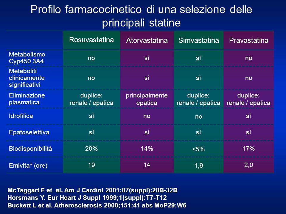 Profilo farmacocinetico di una selezione delle principali statine McTaggart F et al. Am J Cardiol 2001;87(suppl):28B-32B Horsmans Y. Eur Heart J Suppl