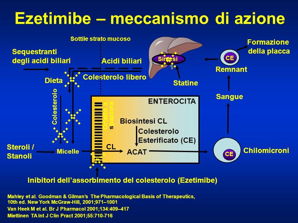 Ezetimibe – meccanismo di azione Mahley et al. Goodman & Gilmans The Pharmacological Basis of Therapeutics, 10th ed. New York McGraw-Hill, 2001;971–10