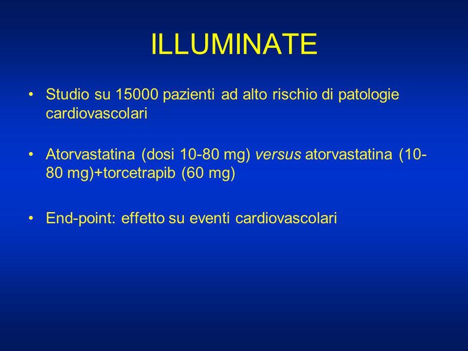 ILLUMINATE Studio su 15000 pazienti ad alto rischio di patologie cardiovascolari Atorvastatina (dosi 10-80 mg) versus atorvastatina (10- 80 mg)+torcet