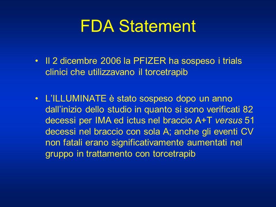 FDA Statement Il 2 dicembre 2006 la PFIZER ha sospeso i trials clinici che utilizzavano il torcetrapib LILLUMINATE è stato sospeso dopo un anno dallin