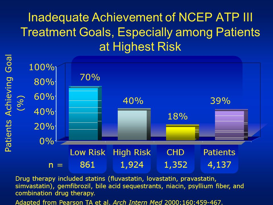 CHDPatientsHigh Risk Patients Achieving Goal (%) Inadequate Achievement of NCEP ATP III Treatment Goals, Especially among Patients at Highest Risk 70%