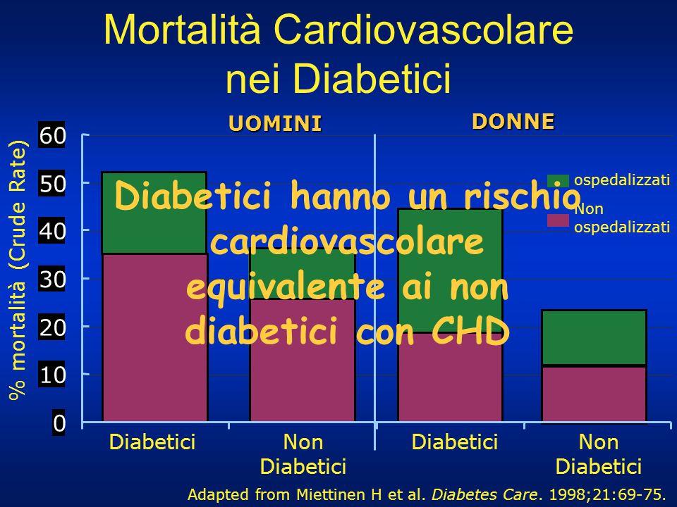 DONNE UOMINI 0 10 20 30 40 50 60 % mortalità (Crude Rate) Adapted from Miettinen H et al. Diabetes Care. 1998;21:69-75. DiabeticiNon Diabetici Diabeti