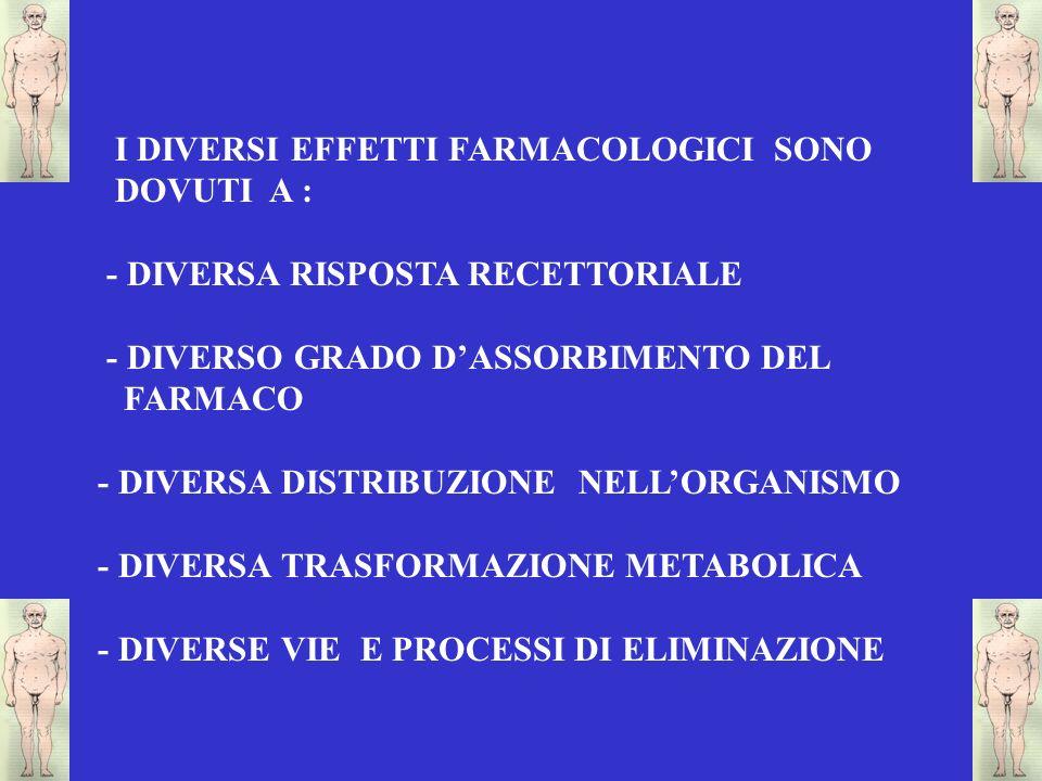 I DIVERSI EFFETTI FARMACOLOGICI SONO DOVUTI A : - DIVERSA RISPOSTA RECETTORIALE - DIVERSO GRADO DASSORBIMENTO DEL FARMACO - DIVERSA DISTRIBUZIONE NELL